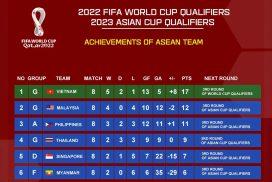 Six ASEAN teams enter FIFA third round, Asian Cup Qualifiers