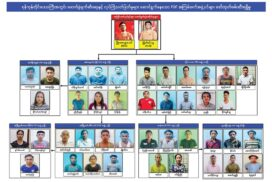 PDF groups responsible for terrorist acts in Yangon arrested with explosives