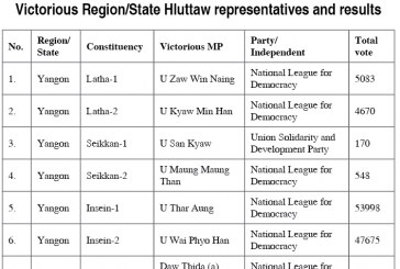 2015 General Elections of the Republic of the Union of Myanmar Victorious Region/State Hluttaw representatives and results (1)
