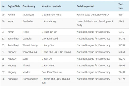 2015 General Election of the Republic of the Union of Myanmar Victorious candidates for Pyithu Hluttaw and results (2)