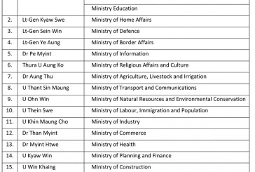 The List of Union Ministers swore in at Pyidaungsu Hluttaw on 30th March and the ministries