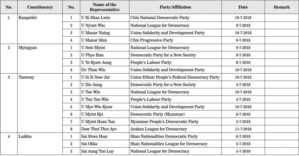 List of candidates for Pyithu Hluttaw representatives