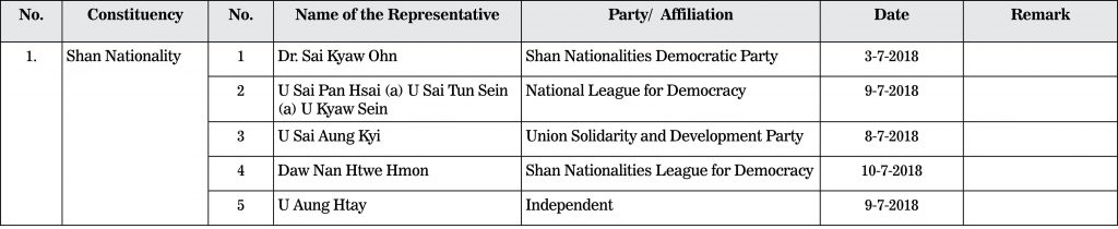 List of candidates for Region/State Hluttaw (ethnic representatives)