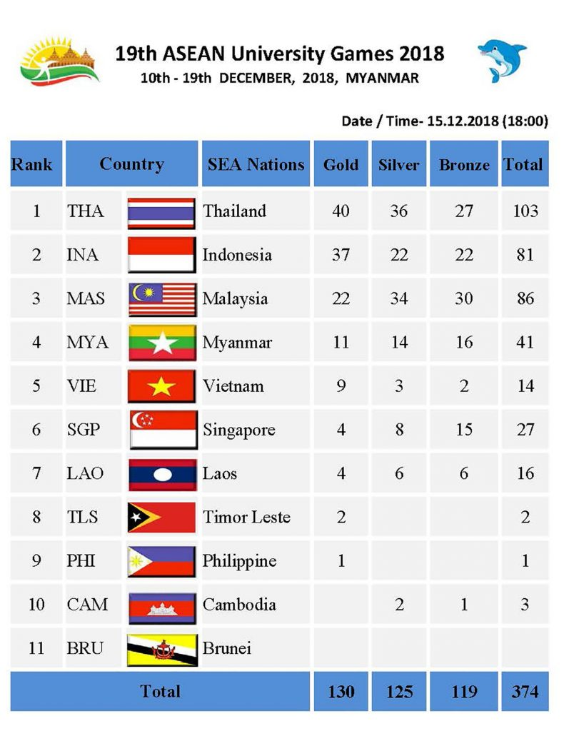 Medal Tally Country 15.12.2018