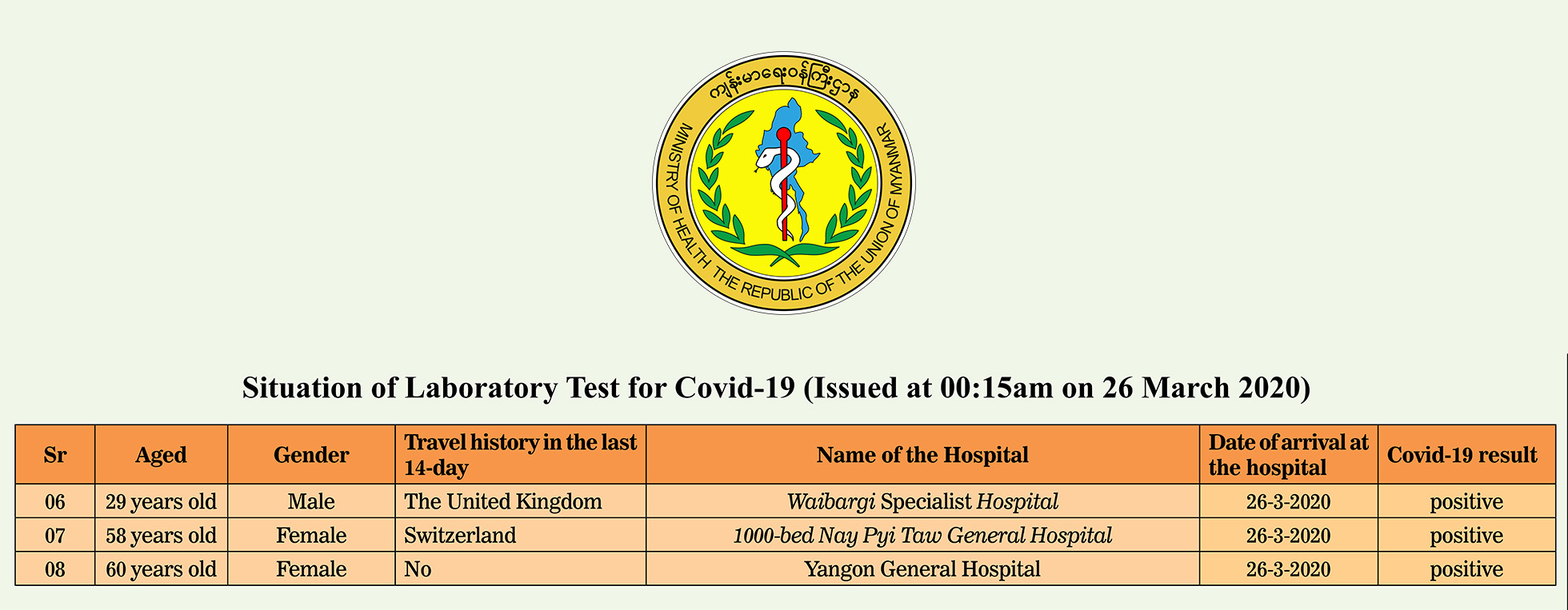 National Health Lab confirms three positive COVID-19 patients  Press release on COVID-19  issued at 00:15 am on 28 March, 2020