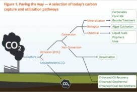 On the path to net-zero greenhouse emissions by 2050