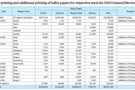 Findings on printing ballot papers used in General Election on 8 November 2020 (23 February 2021)