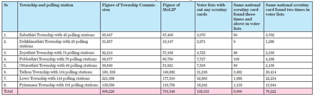 Voter lists in respective townships