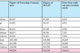 Announcement of Union Election Commission